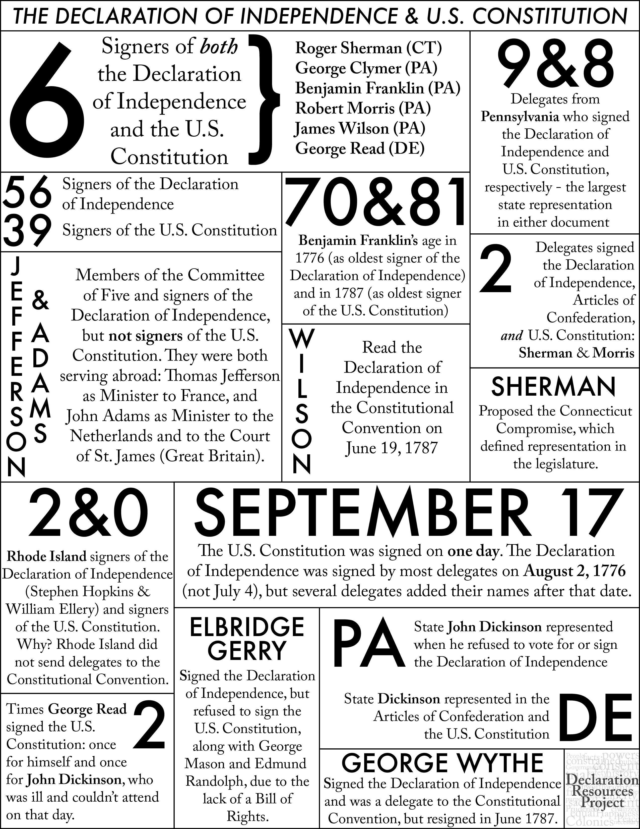 declaration of independence project