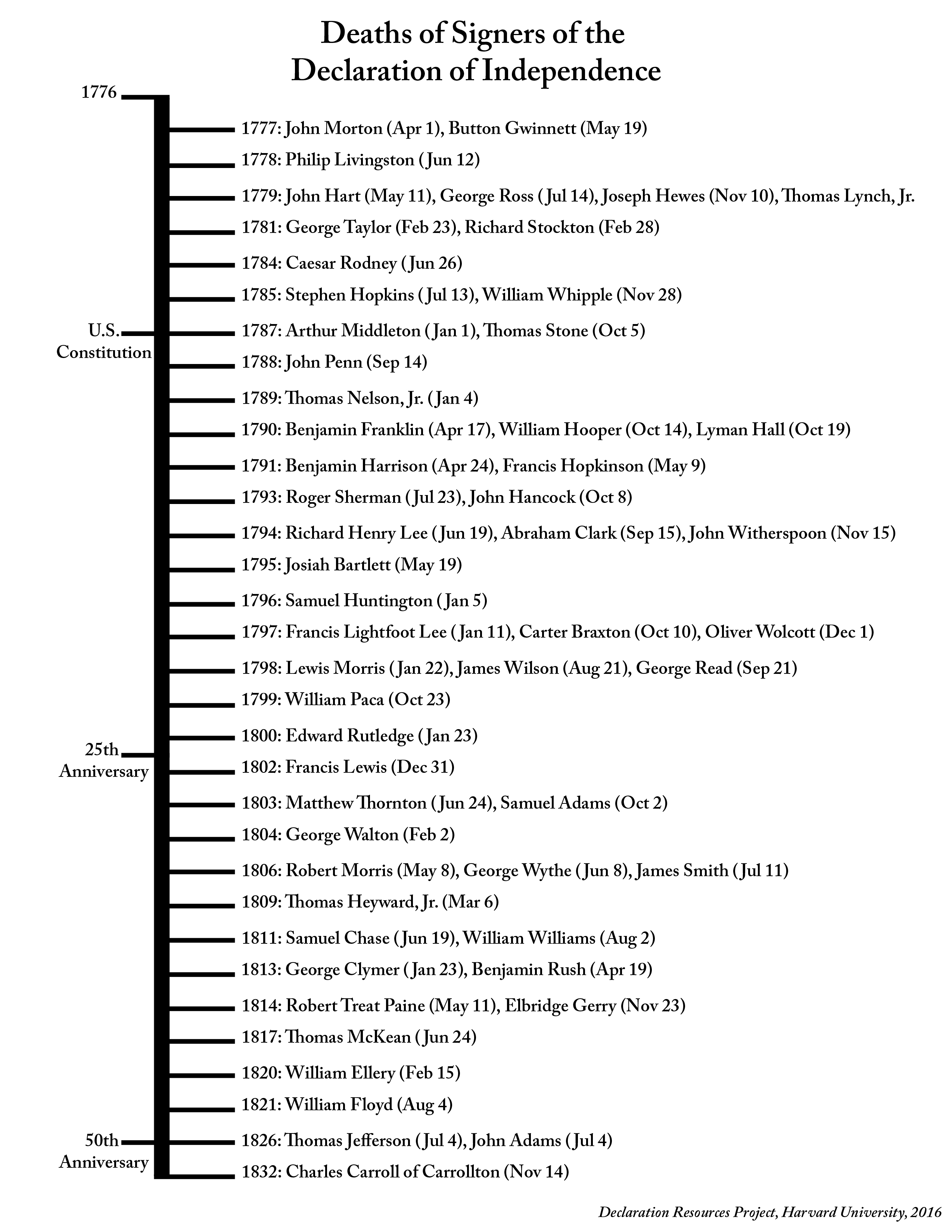 graphic regarding Printable Declaration of Independence known as Printables Declaration Elements Challenge