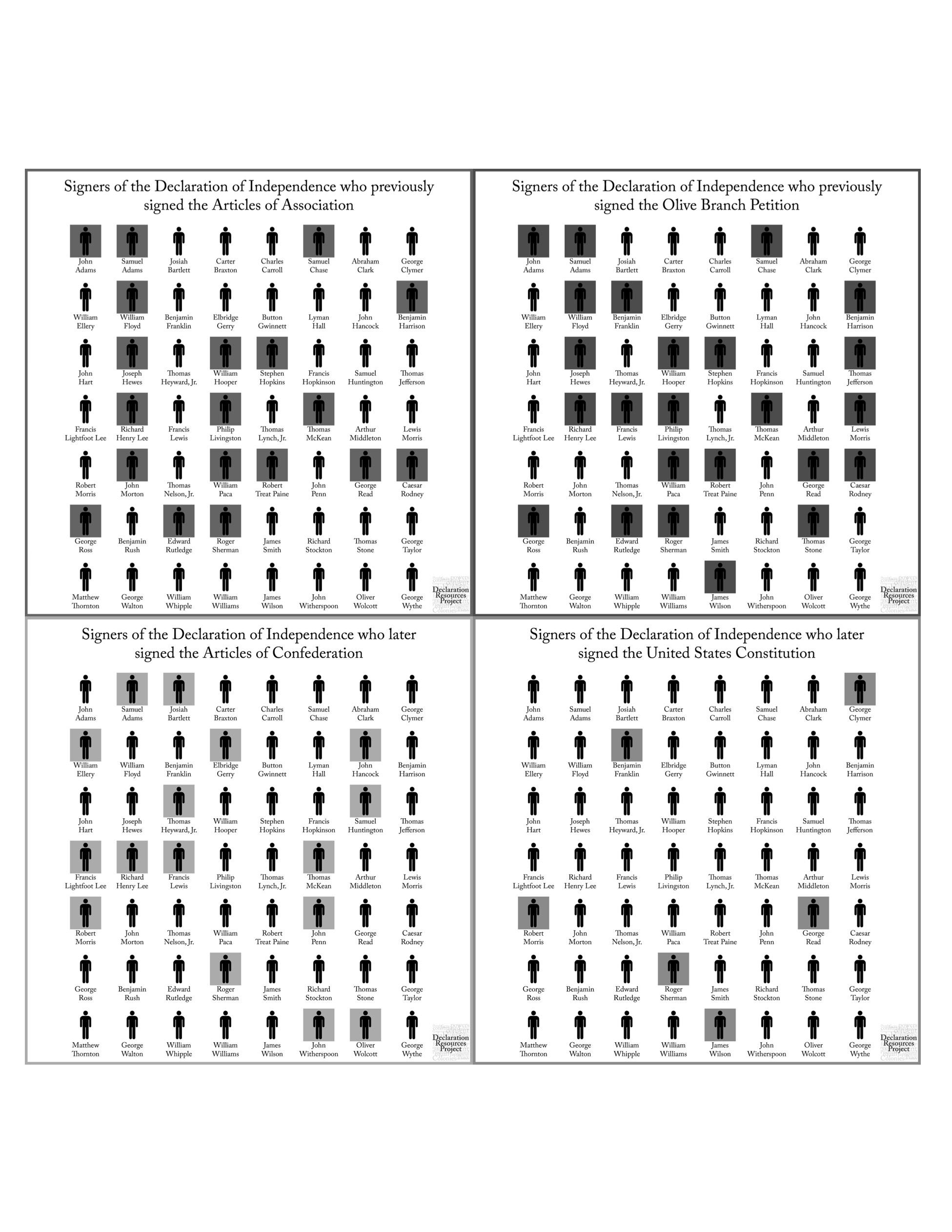 graphic regarding Printable Declaration of Independence Pdf identify For Instructors Declaration Materials Venture